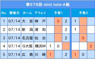 第578回 mini toto A結果